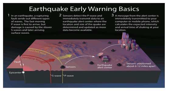 Machine generated alternative text:  0Earthquake Early Warning Basics I In an fault but damage is by the s-waves 2 data alert and the data 3 the which intensity and of shaking 12 a alert