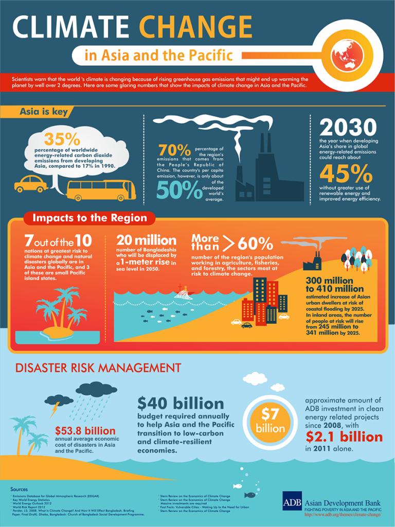 ias4sure.com - Climate Change Facts