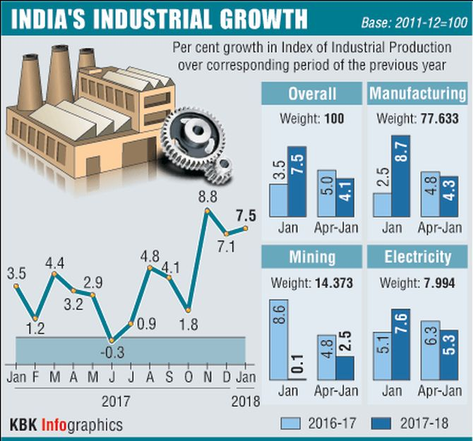 ias4sure.com - Index of Industrial Production (IIP)