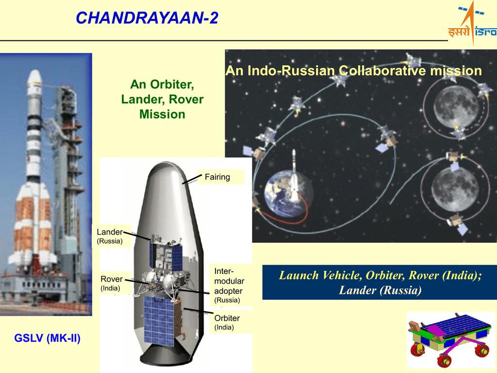 ias4sure.com - Chandrayan II