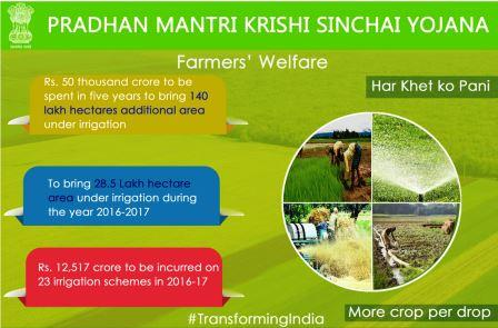 ias4sure.com - Pradhan Mantri Krishi Sinchai Yojana