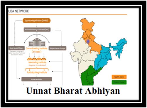 ias4sure.com - Unnat Bharat Abhiyan