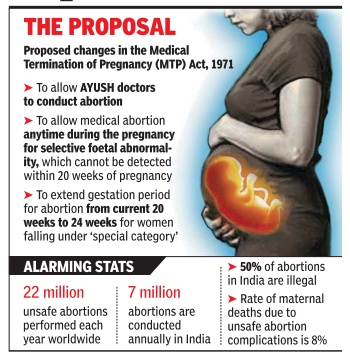ias4sure.com - Abortions Medical Termination of Pregnancy (MTP) Act