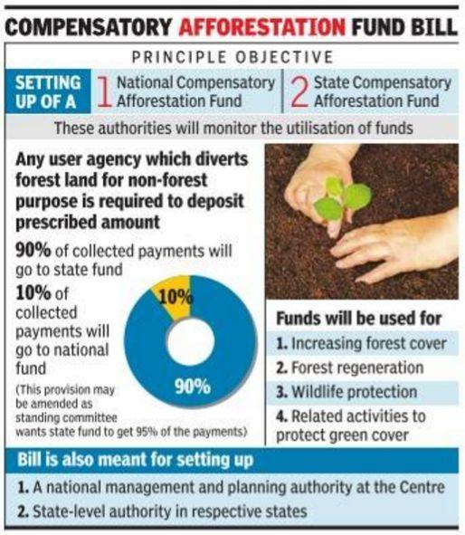 ias4sure.com - Compensatory Afforestation Fund Rules