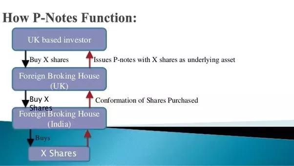 ias4sure.com - Participatory Notes (P-notes)