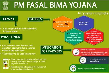 ias4sure.com - Pradhan Mantri Fasal Bima Yojana