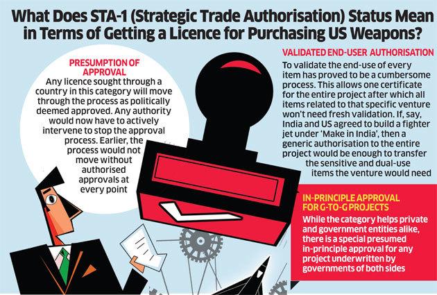 ias4sure.com - Strategic Trade Authorization-1 (STA-1)