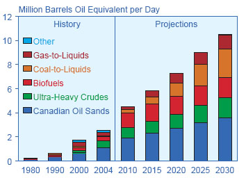 ias4sure.com - Unconventional Hydrocarbons Policy Changes