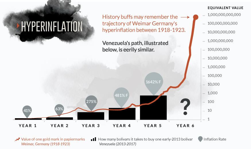ias4sure.com - Venezuela Hyperinflation
