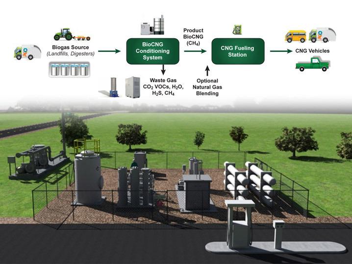 ias4sure.com - Compressed Bio-gas